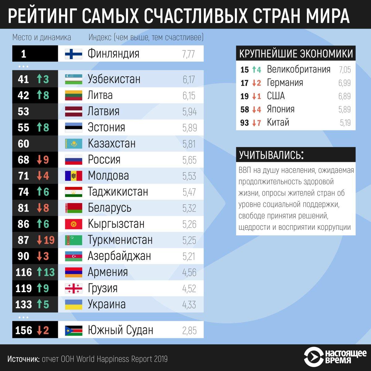 какое место занимает россия таблица